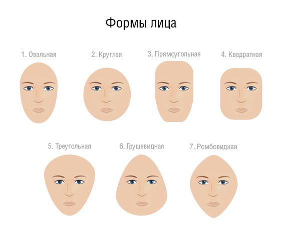 Разновидности формы лица